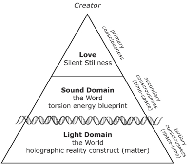 Threefold Process of Reality Creation from [url=http://www.phoenixregenetics.org/books/potentiate-your-dna]Potentiate Your DNA[/url].