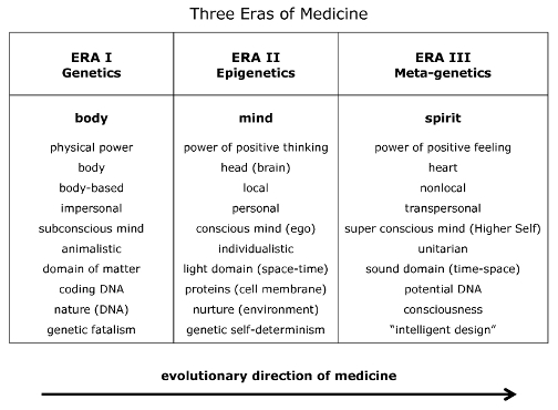 Figure 1: Three Eras of Medicine. The chart above outlines the evolution of the field of medicine through three Eras that correspond to the development of genetics, epigenetics, and meta-genetics.